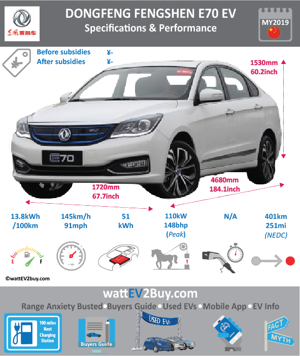 2019 Dongfeng Fengshen E70 specs Brand Dongfeng Model Dongfeng Fengshen E70 Model Year 2019 Fuel_Type BEV Chinese Name 风神E70 Model Code DFM7000G1F4BEV Battery Capacity kWh 51 Battery Nominal rating kWh 0 Energy Density Wh/kg 153 Battery Electric Range - at constant 38mph 312.5 Battery Electric Range - at constant 60km/h 500 WLTP g CO2/km CO2 Emissions (WLTP) g/km BEV Range - NEDC km 401 BEV - NEDC Mi 251 EPA BEV Range - km 0 EPA BEV Range - Mi Extended Range - mile BEV Range - WLTP km 0 BEV Range - WLTP Mi 0 Electric Top Speed - mph 90.625 Electric Top Speed - km/h 145 Acceleration 0 - 100km/h sec Onboard Charger kW NK LV 2 Charge Time (Hours) 8 LV 3 Charge Time (min to 80%) 30 Energy Consumption kWh/km 13.8 Max Power - hp (Electric Max) 148 Max Power - kW (Electric Max) 110 CHINA MSRP (before incentives & destination) 212800 US MSRP (before incentives & destination) MSRP after incentives 0 Lenght (mm) 4680 Width (mm) 1720 Height (mm) 1530 Wheelbase (mm) 2700 Lenght (inc) 184.0972068 Width (inc) 67.6596572 Height (inc) 60.1856253 Wheelbase (inc) 106.209927 Curb Weight (kg) 1550