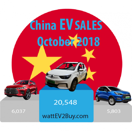 China-EV-sales-October-2018