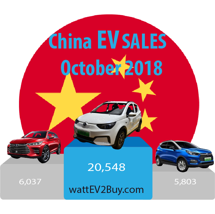 China-EV-sales-October-2018