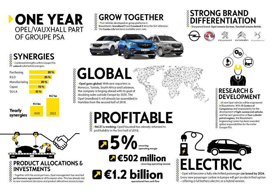 Opel-Ev-strategy