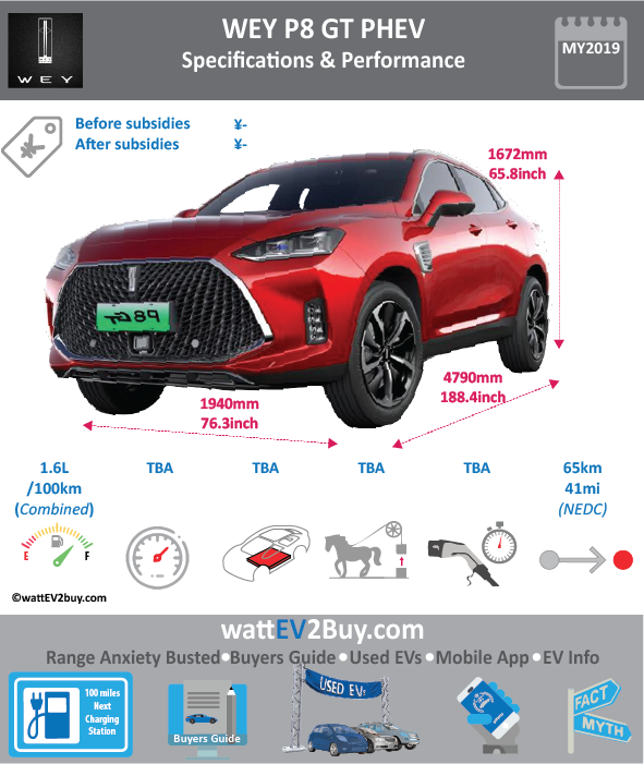 WEY P8 GT PHEV specs Brand WEY Model WEY P8 GT PHEV Model Year 2019 Fuel_Type PHEV Chinese Name 長城WEY-P8 GT Model Code Battery Capacity kWh Battery Nominal rating kWh Energy Density Wh/kg Battery Electric Range - at constant 38mph Battery Electric Range - at constant 60km/h WLTP g CO2/km CO2 Emissions (WLTP) g/km BEV Range - NEDC km 65 BEV - NEDC Mi 41 EPA BEV Range - km EPA BEV Range - Mi Extended Range - mile BEV Range - WLTP km BEV Range - WLTP Mi Electric Top Speed - mph Electric Top Speed - km/h Acceleration 0 - 100km/h sec Onboard Charger kW LV 2 Charge Time (Hours) LV 3 Charge Time (min to 80%) Energy Consumption kWh/km Max Power - hp (Electric Max) Max Power - kW (Electric Max) CHINA MSRP (before incentives & destination) US MSRP (before incentives & destination) MSRP after incentives Lenght (mm) 4790 Width (mm) 1940 Height (mm) 1672 Wheelbase (mm) 2950 Lenght (inc) 188.4 Width (inc) 76.3 Height (inc) 65.8 Wheelbase (inc) 116 Curb Weight (kg)