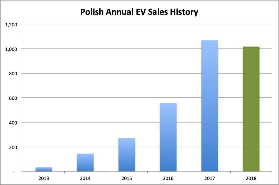 Poland-Annual-EV-sales-chart