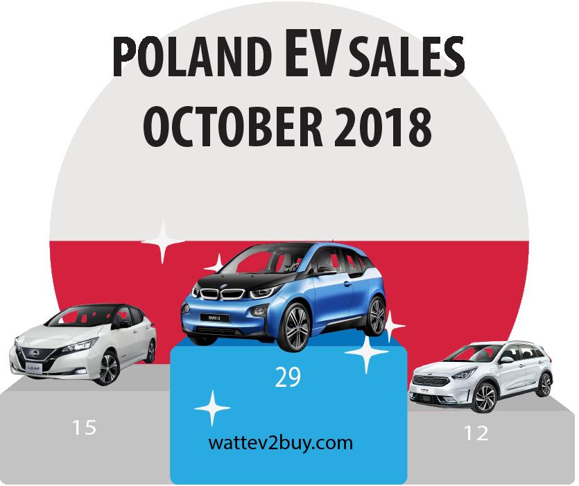 Poland-Ev-sales-october-2018