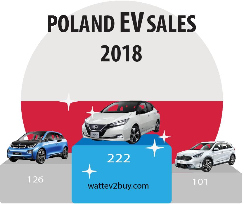 Poland-ev-sales-october-ytd