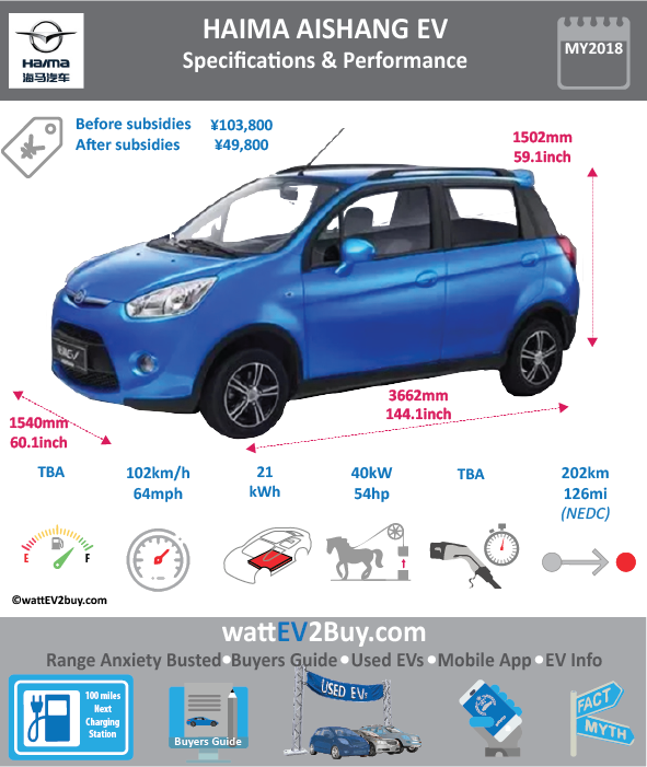 Haima Aishang EV Specs Brand Haima Model Haima Aishang EV Model Year 2018 Fuel_Type BEV Chinese Name 爱尚 EV Model Code HMA7003S201BEV Battery Capacity kWh 21 Battery Nominal rating kWh 0 Energy Density Wh/kg 0 Battery Electric Range - at constant 38mph 159.375 Battery Electric Range - at constant 60km/h 255 WLTP g CO2/km CO2 Emissions (WLTP) g/km BEV Range - NEDC km 202 BEV - NEDC Mi 126.25 EPA BEV Range - km 0 EPA BEV Range - Mi Extended Range - mile BEV Range - WLTP km 0 BEV Range - WLTP Mi 0 Electric Top Speed - mph 63.75 Electric Top Speed - km/h 102 Acceleration 0 - 100km/h sec Onboard Charger kW NK LV 2 Charge Time (Hours) 8 LV 3 Charge Time (min to 80%) 0 Energy Consumption kWh/km 0 Max Power - hp (Electric Max) 54 Max Power - kW (Electric Max) 40 CHINA MSRP (before incentives & destination) 103800 US MSRP (before incentives & destination) MSRP after incentives 49800 Lenght (mm) 3662 Width (mm) 1540 Height (mm) 1502 Wheelbase (mm) 1502 Lenght (inc) 144.1 Width (inc) 60.5789954 Height (inc) 59.08418902 Wheelbase (inc) 59.08418902 Curb Weight (kg) 950