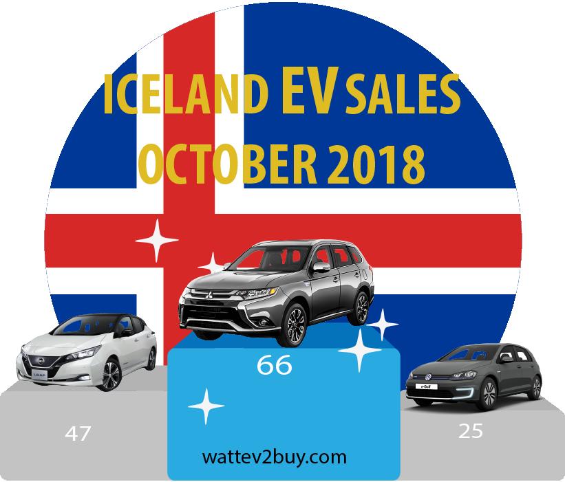 Iceland-EV-sales-october-2018