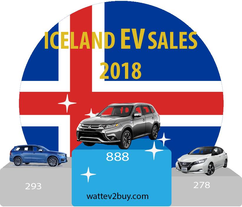 Iceland-EV-sales-2018