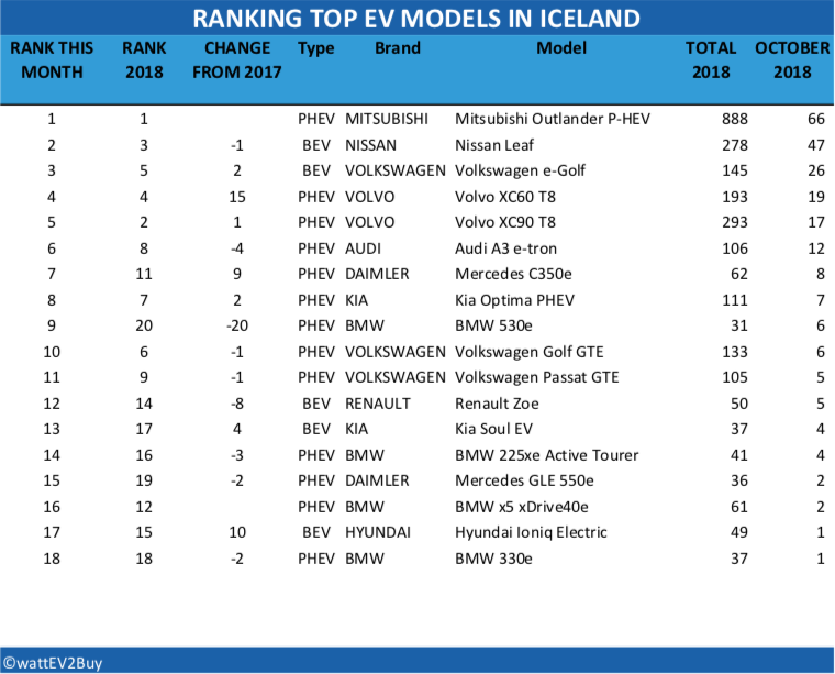 Iceland-EV-sales-october-2018-table