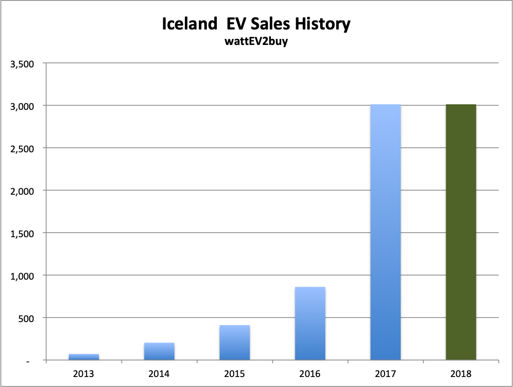 Iceland-EV-sales-chart