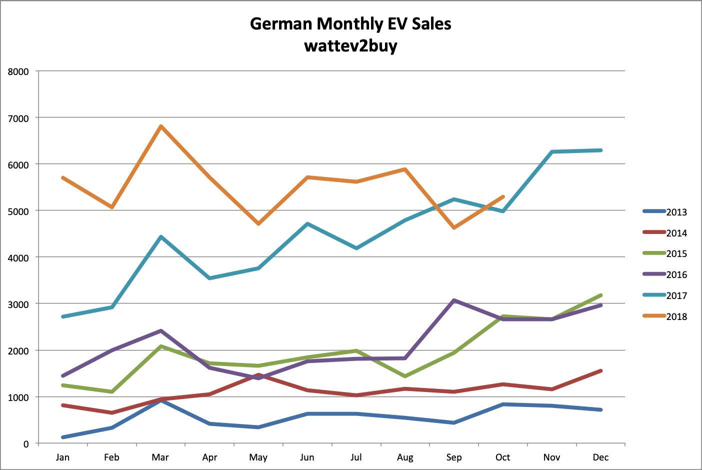 Germany-EV-sales-october-2018-chart-month