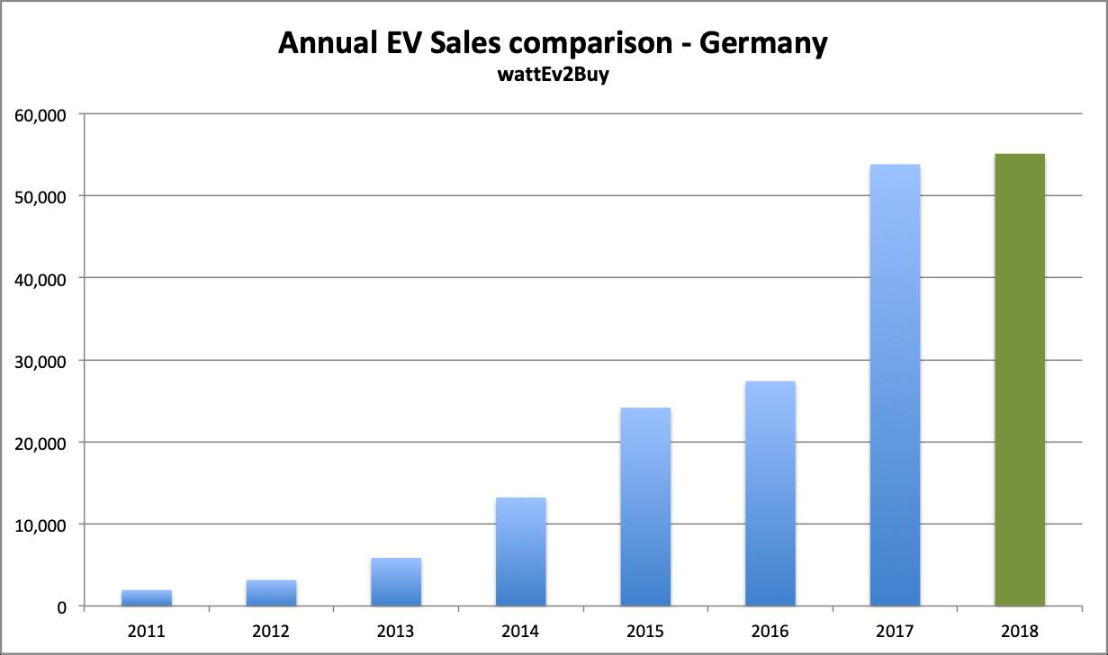 Germany-EV-sales-october-2018-chart