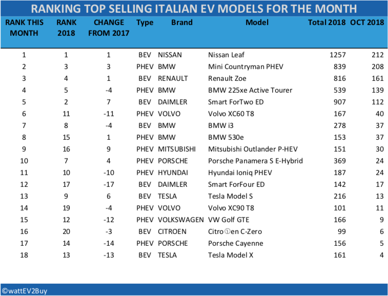 Italian-EV-sales-october-2018-table