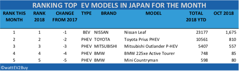 Japan-ev-sales-october-2018-table