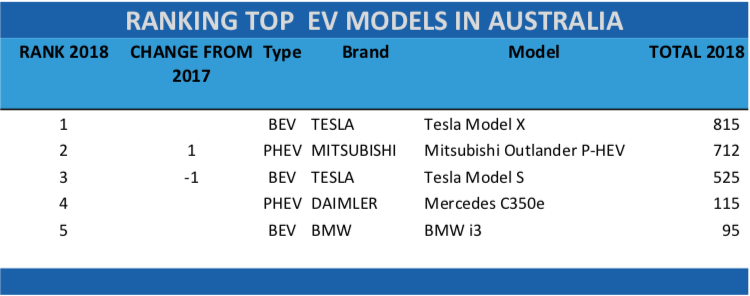 Australia-ev-sales-October-2018-table