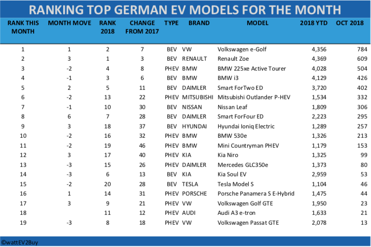 German-EV-sales-october-2018-table