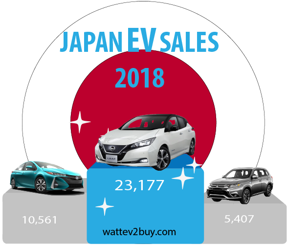 October-ev-sales-japan-ytd