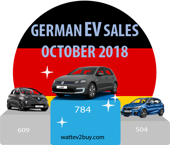 German-ev-sales-october-2018