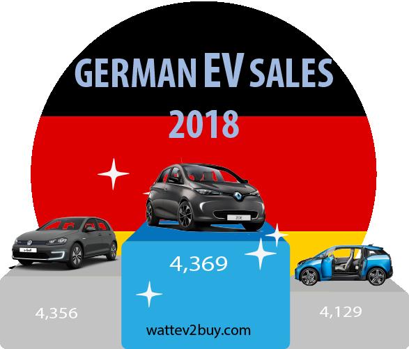 German-ev-sales-october-2018-ytd