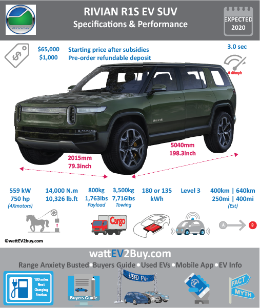 RIVIAN R1S SUV EV specs release date price	 Brand	RIVIAN Model	RIVIAN R1S SUV Model Year	2020 Fuel_Type	BEV Chinese Name	 Model Code	 Battery Capacity kWh	180 Battery Nominal rating kWh	 Energy Density Wh/kg	 Battery Electric Range - at constant 38mph	 Battery Electric Range - at constant 60km/h	 WLTP g CO2/km	 CO2 Emissions (WLTP) g/km	 BEV Range - NEDC km	 BEV - NEDC Mi	 EPA BEV Range - km	724 EPA BEV Range - Mi	452.5 Extended Range - mile	 BEV Range - WLTP km	 BEV Range - WLTP Mi	 Electric Top Speed - mph	 Electric Top Speed - km/h	 Acceleration 0 - 100km/h sec	 Onboard Charger kW	 LV 2 Charge Time (Hours)	 LV 3 Charge Time (min to 80%)	 Energy Consumption kWh/km	 Max Power - hp (Electric Max)	750 Max Power - kW  (Electric Max)	559 CHINA MSRP (before incentives & destination)	 US MSRP (before incentives & destination)	65000 MSRP after incentives	 Lenght (mm)	5040 Width (mm)	2015 Height (mm)	 Wheelbase (mm)	3450 Lenght (inc)	198.3 Width (inc)	79.3 Height (inc)	 Wheelbase (inc)	136 Curb Weight (kg)