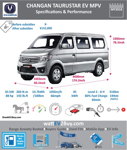Changan Taurustar 9 EV MPV Brand Changan Model Changan Taurustar 9 Model Year 2018 Fuel_Type BEV Chinese Name 长安商用 长安之星9-EV 纯电动 封闭货车 Model Code SC6443NBEV Battery Capacity kWh 45 Battery Nominal rating kWh Energy Density Wh/kg 141 Battery Electric Range - at constant 38mph Battery Electric Range - at constant 60km/h WLTP g CO2/km CO2 Emissions (WLTP) g/km BEV Range - NEDC km 310 BEV - NEDC Mi 194 EPA BEV Range - km EPA BEV Range - Mi Extended Range - mile BEV Range - WLTP km BEV Range - WLTP Mi Electric Top Speed - mph 65.625 Electric Top Speed - km/h 105 Acceleration 0 - 100km/h sec Onboard Charger kW LV 2 Charge Time (Hours) 8 LV 3 Charge Time (min to 80%) 1 Energy Consumption kWh/km Max Power - hp (Electric Max) 88 Max Power - kW (Electric Max) 66 CHINA MSRP (before incentives & destination) US MSRP (before incentives & destination) MSRP after incentives 152800 Lenght (mm) 4430 Width (mm) 1655 Height (mm) 1935 Wheelbase (mm) 2800 Lenght (inc) 174.3 Width (inc) 65.1 Height (inc) 76.1 Wheelbase (inc) 110 Curb Weight (kg) 1510