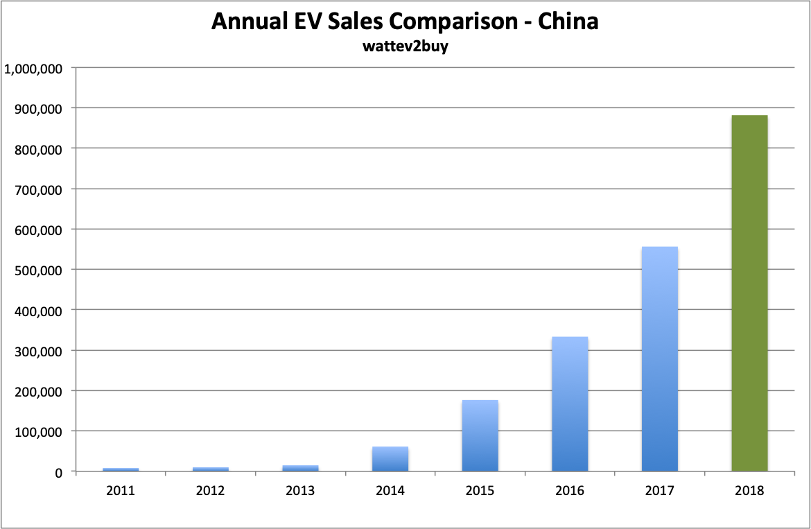China-EV-sales-Chart-November-2018-annual