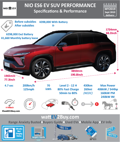 NIO ES6 Performance 70kWh Trim Specs BrandNIO ModelNIO ES6 Performance Model Year2019 Fuel_TypeBEV Chinese Name微软雅黑 宋体蔚来ES6 Model Code Battery Capacity kWh70 Battery Nominal rating kWh Energy Density Wh/kg Battery Electric Range - at constant 38mph Battery Electric Range - at constant 60km/h WLTP g CO2/km CO2 Emissions (WLTP) g/km BEV Range - NEDC km430 BEV - NEDC Mi269 EPA BEV Range - km EPA BEV Range - Mi Extended Range - mile BEV Range - WLTP km BEV Range - WLTP Mi Electric Top Speed - mph125 Electric Top Speed - km/h200 Acceleration 0 - 100km/h sec4.7 Onboard Charger kW LV 2 Charge Time (Hours)10 LV 3 Charge Time (min to 80%)48 Energy Consumption kWh/km Max Power - hp (Electric Max)544 Max Power - kW  (Electric Max)406 CHINA MSRP (before incentives & destination)398000 US MSRP (before incentives & destination) MSRP after incentives Lenght (mm)4850 Width (mm)1965 Height (mm)1734 Wheelbase (mm)2900 Lenght (inc)190.8 Width (inc)77.3 Height (inc)68.2 Wheelbase (inc)114 Curb Weight (kg)