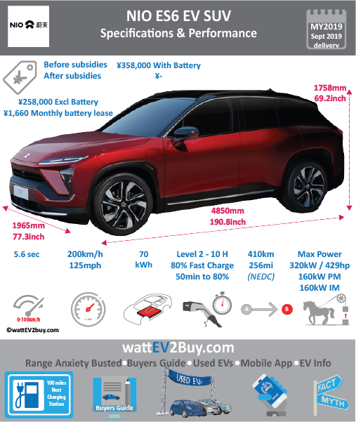 NIO ES6 Standard 70kWh Trim Specs BrandNIO ModelNIO ES6 Model Year2019 Fuel_TypeBEV Chinese Name微软雅黑 宋体蔚来ES6 Model Code Battery Capacity kWh70 Battery Nominal rating kWh Energy Density Wh/kg Battery Electric Range - at constant 38mph Battery Electric Range - at constant 60km/h WLTP g CO2/km CO2 Emissions (WLTP) g/km BEV Range - NEDC km410 BEV - NEDC Mi256 EPA BEV Range - km EPA BEV Range - Mi Extended Range - mile BEV Range - WLTP km BEV Range - WLTP Mi Electric Top Speed - mph125 Electric Top Speed - km/h200 Acceleration 0 - 100km/h sec5.6 Onboard Charger kW LV 2 Charge Time (Hours)10 LV 3 Charge Time (min to 80%)48 Energy Consumption kWh/km Max Power - hp (Electric Max)429 Max Power - kW  (Electric Max)320 CHINA MSRP (before incentives & destination)358000 US MSRP (before incentives & destination) MSRP after incentives Lenght (mm)4850 Width (mm)1965 Height (mm)1758 Wheelbase (mm)2900 Lenght (inc)190.8 Width (inc)77.3 Height (inc)69.2 Wheelbase (inc)114 Curb Weight (kg)