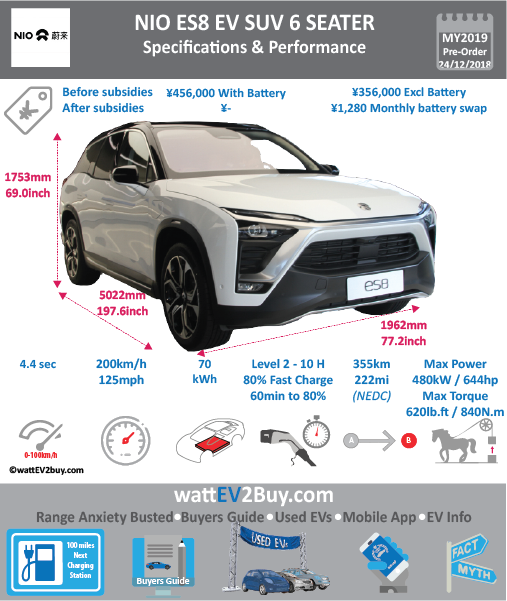 NIO ES8 6-seater Specs and price	 Brand	NIO Model	NIO ES8 6-seater Model Year	2019 Fuel_Type	BEV Chinese Name	蔚来ES8 6 Model Code	 Battery Capacity kWh	70 Battery Nominal rating kWh	 Energy Density Wh/kg	 Battery Electric Range - at constant 38mph	312.5 Battery Electric Range - at constant 60km/h	500 WLTP g CO2/km	 CO2 Emissions (WLTP) g/km	 BEV Range - NEDC km	355 BEV - NEDC Mi	222 EPA BEV Range - km	 EPA BEV Range - Mi	 Extended Range - mile	 BEV Range - WLTP km	 BEV Range - WLTP Mi	 Electric Top Speed - mph	 Electric Top Speed - km/h	 Acceleration 0 - 100km/h sec	4.4 Onboard Charger kW	 LV 2 Charge Time (Hours)	 LV 3 Charge Time (min to 80%)	 Energy Consumption kWh/km	 Max Power - hp (Electric Max)	644 Max Power - kW  (Electric Max)	480 CHINA MSRP (before incentives & destination)	456600 US MSRP (before incentives & destination)	 MSRP after incentives	 Lenght (mm)	5022 Width (mm)	1962 Height (mm)	1753 Wheelbase (mm)	3010 Lenght (inc)	197.6 Width (inc)	77.2 Height (inc)	69 Wheelbase (inc)	118 Curb Weight (kg)