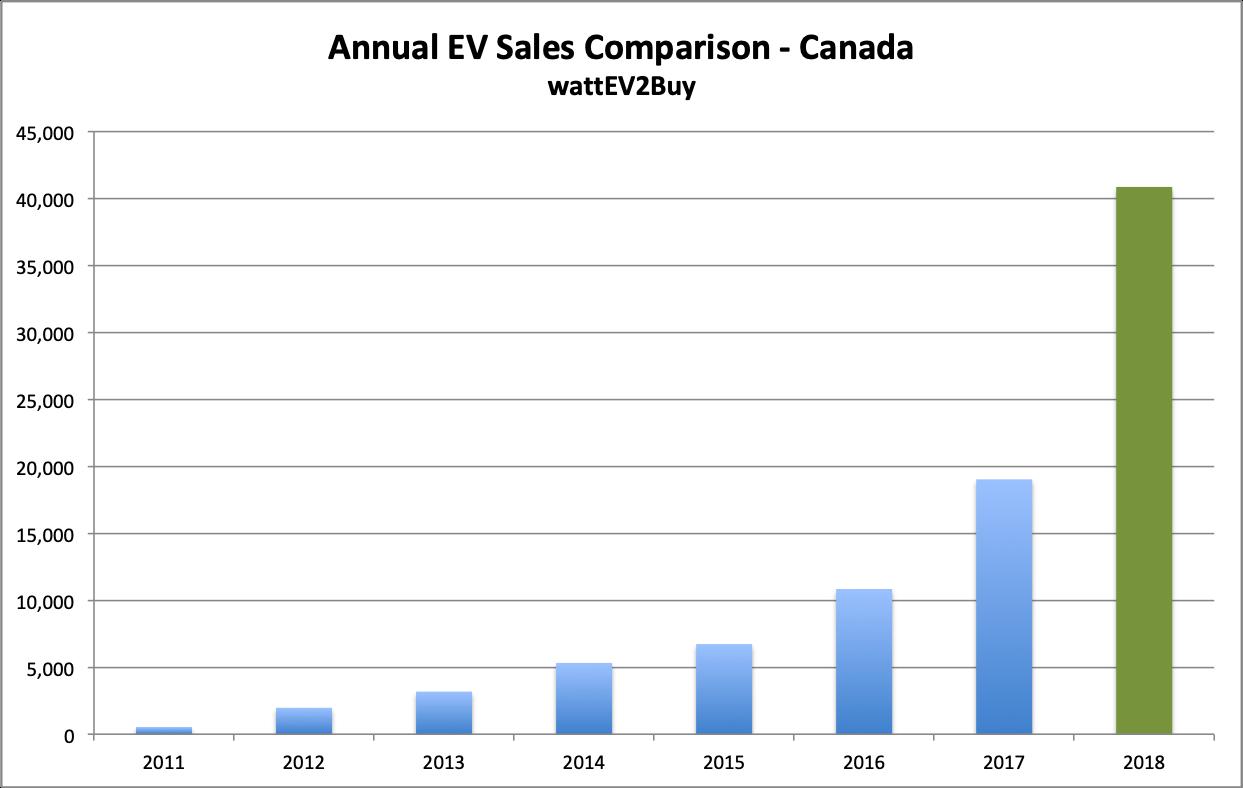 Canada-ev-sales-chart-ytd-data