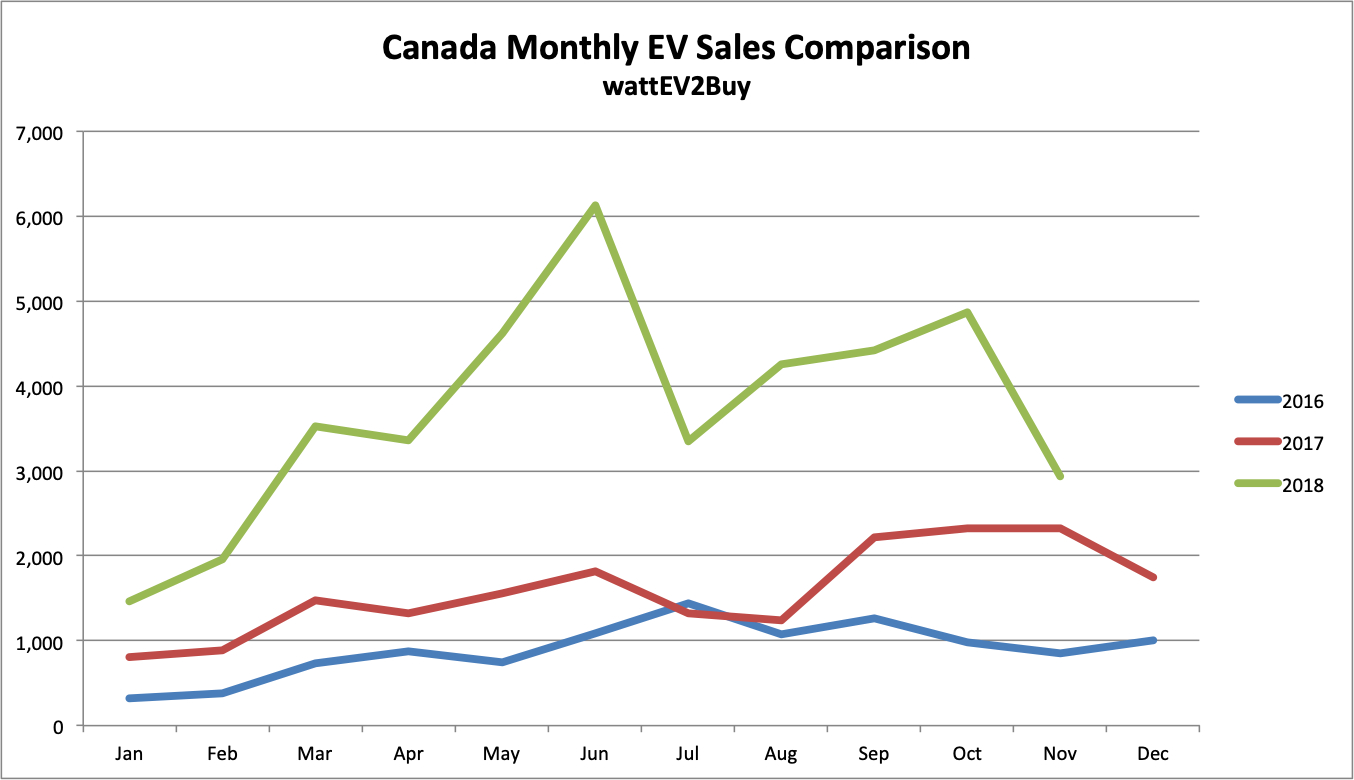 Canada-ev-sales-chart-monthly-data