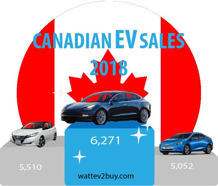 Canada-EV-sales-November-2018-ytd