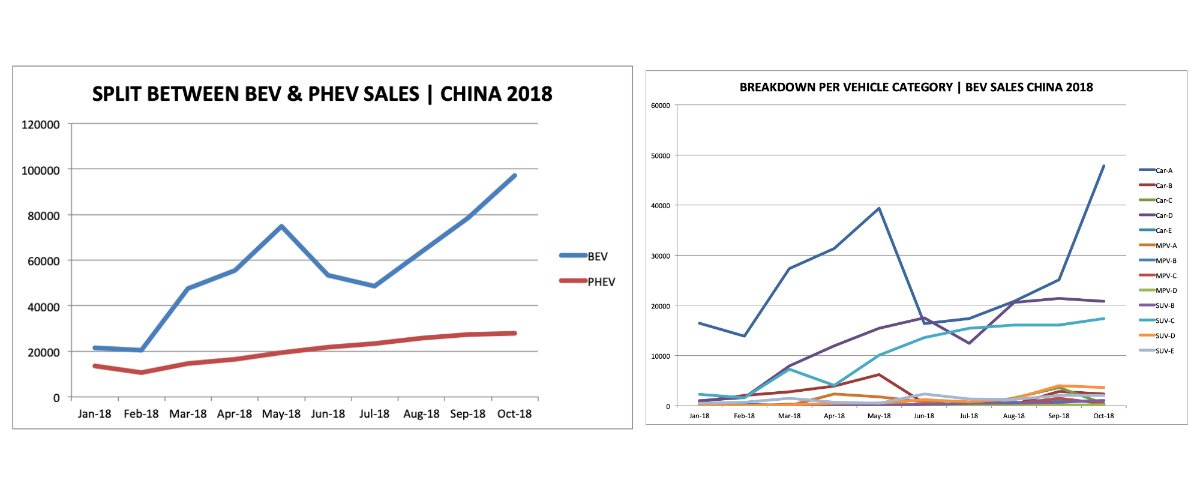 Split-EV-sales-China-2018-top-5-ev-news-week-46-2018