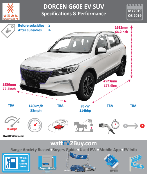 Dorcen G60E EV SUV specs Brand DORCEN Model Dorcen G60E EV SUV Model Year 2019 Fuel_Type BEV Chinese Name 大乘G60E Model Code Battery Capacity kWh Battery Nominal rating kWh Energy Density Wh/kg Battery Electric Range - at constant 38mph Battery Electric Range - at constant 60km/h WLTP g CO2/km CO2 Emissions (WLTP) g/km BEV Range - NEDC km BEV - NEDC Mi EPA BEV Range - km EPA BEV Range - Mi Extended Range - mile BEV Range - WLTP km BEV Range - WLTP Mi Electric Top Speed - mph 87.5 Electric Top Speed - km/h 140 Acceleration 0 - 100km/h sec Onboard Charger kW LV 2 Charge Time (Hours) LV 3 Charge Time (min to 80%) Energy Consumption kWh/km Max Power - hp (Electric Max) 114 Max Power - kW (Electric Max) 85 CHINA MSRP (before incentives & destination) US MSRP (before incentives & destination) MSRP after incentives Lenght (mm) 4523 Width (mm) 1836 Height (mm) 1682 Wheelbase (mm) 2680 Lenght (inc) 177.9 Width (inc) 72.2 Height (inc) 66.2 Wheelbase (inc) 105 Curb Weight (kg)