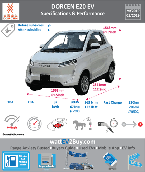 Dorcen E20 EV specs Brand DORCEN Model Dorcen E20 Model Year 2019 Fuel_Type BEV Chinese Name 大乘E20 Model Code Battery Capacity kWh 31.85 Battery Nominal rating kWh Energy Density Wh/kg Battery Electric Range - at constant 38mph Battery Electric Range - at constant 60km/h WLTP g CO2/km CO2 Emissions (WLTP) g/km BEV Range - NEDC km 330 BEV - NEDC Mi 206 EPA BEV Range - km EPA BEV Range - Mi Extended Range - mile BEV Range - WLTP km BEV Range - WLTP Mi Electric Top Speed - mph Electric Top Speed - km/h Acceleration 0 - 100km/h sec Onboard Charger kW LV 2 Charge Time (Hours) LV 3 Charge Time (min to 80%) Energy Consumption kWh/km Max Power - hp (Electric Max) 67 Max Power - kW (Electric Max) 50 CHINA MSRP (before incentives & destination) US MSRP (before incentives & destination) MSRP after incentives Lenght (mm) 2871 Width (mm) 1563 Height (mm) 1568 Wheelbase (mm) 1765 Lenght (inc) 112.9 Width (inc) 61.5 Height (inc) 61.7 Wheelbase (inc) 69 Curb Weight (kg)