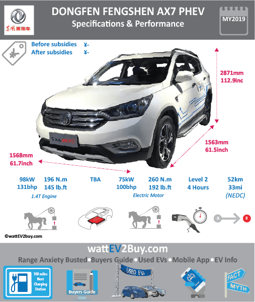 Dongfeng Fengshen AX7 PHEV Specs Brand DONGFENG Model Dongfeng Fengshen AX7 PHEV Model Year 2019 Fuel_Type PHEV Chinese Name 东风风神 - AX7 PHEV Model Code Battery Capacity kWh Battery Nominal rating kWh Energy Density Wh/kg Battery Electric Range - at constant 38mph Battery Electric Range - at constant 60km/h WLTP g CO2/km CO2 Emissions (WLTP) g/km BEV Range - NEDC km 52 BEV - NEDC Mi 33 EPA BEV Range - km EPA BEV Range - Mi Extended Range - mile BEV Range - WLTP km BEV Range - WLTP Mi Electric Top Speed - mph Electric Top Speed - km/h Acceleration 0 - 100km/h sec Onboard Charger kW LV 2 Charge Time (Hours) 4 LV 3 Charge Time (min to 80%) Energy Consumption kWh/km Max Power - hp (Electric Max) 101 Max Power - kW (Electric Max) 75 CHINA MSRP (before incentives & destination) US MSRP (before incentives & destination) MSRP after incentives Lenght (mm) 4645 Width (mm) 1880 Height (mm) 1690 Wheelbase (mm) 2710 Lenght (inc) 182.7 Width (inc) 74 Height (inc) 66.5 Wheelbase (inc) 107 Curb Weight (kg)
