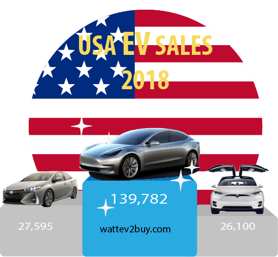 USA-EV-sales-December-2018-ytd