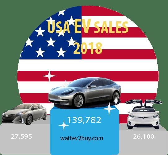 USA-EV-sales-December-2018-ytd