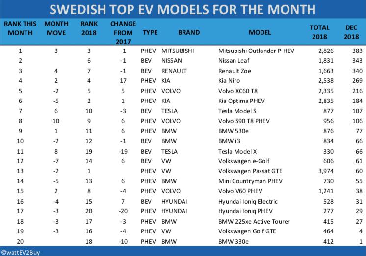 Sweden-EV-sales-December-2018-table