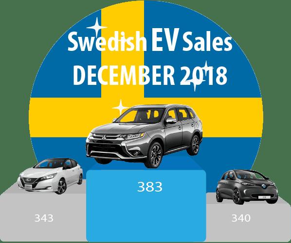 Sweden-EV-sales-December-2018