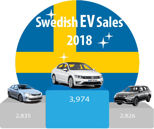 Sweden-EV-sales-December-2018-YTD