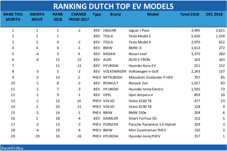 Dutch-ev-sales-december-2018-table