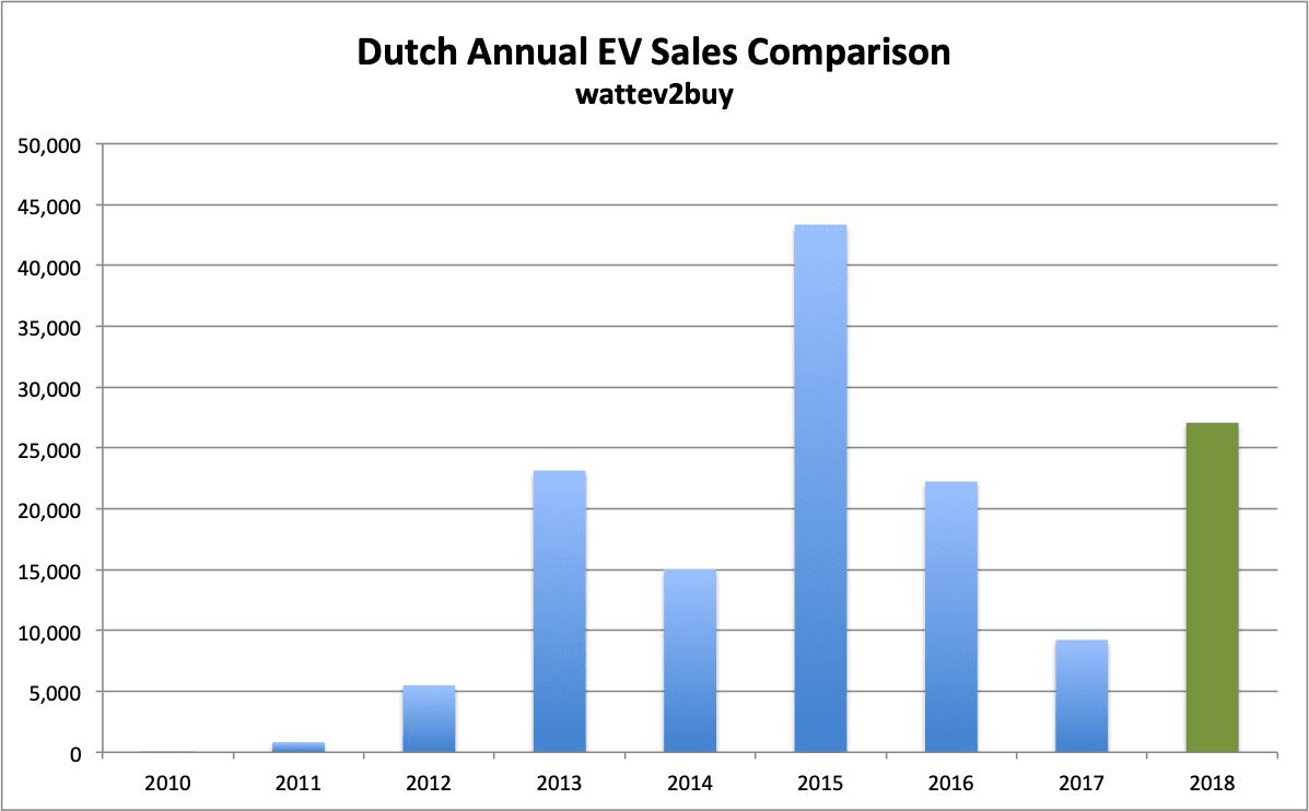Holland-EV-sales-December-2018-Annual-chart