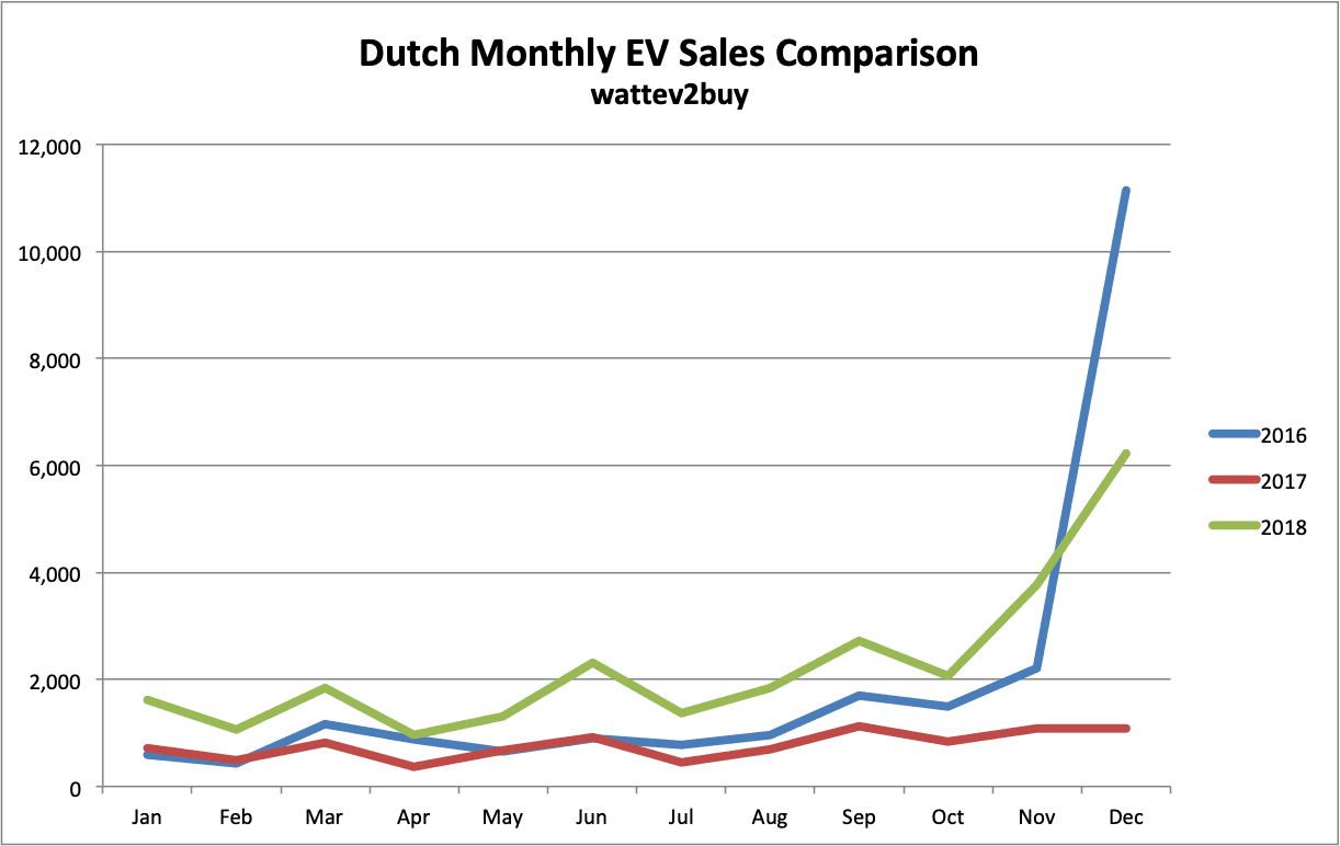 Holland-EV-sales-December-2018-Month-Chart