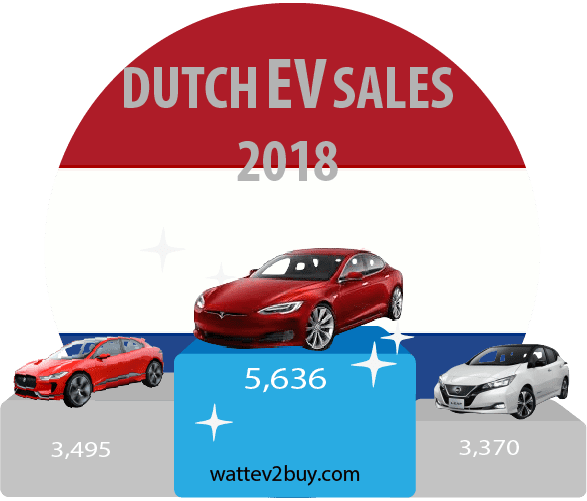 Netherlands-Ev-sales-december-2018-ytd