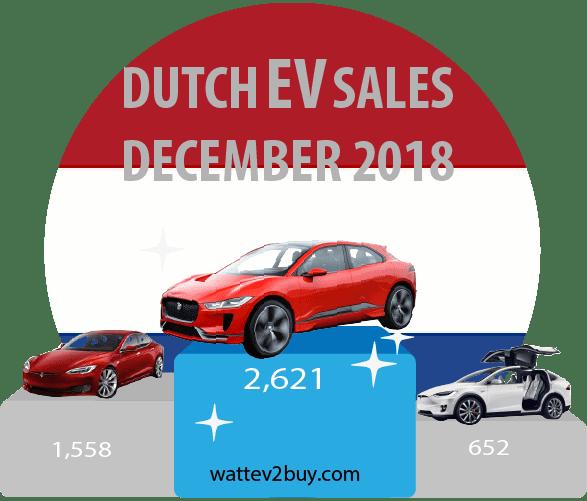 Netherlands-Ev-sales-december-2018