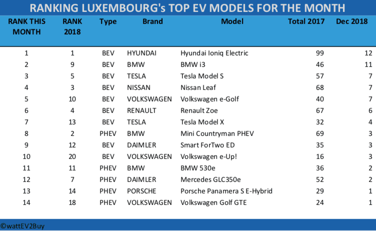 Luxembourg-EV-sales-December-2018-table
