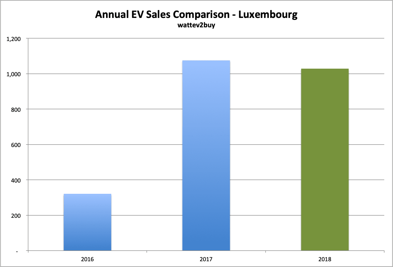 Luxembourg-EV-sales-December-2018-Annual-chart