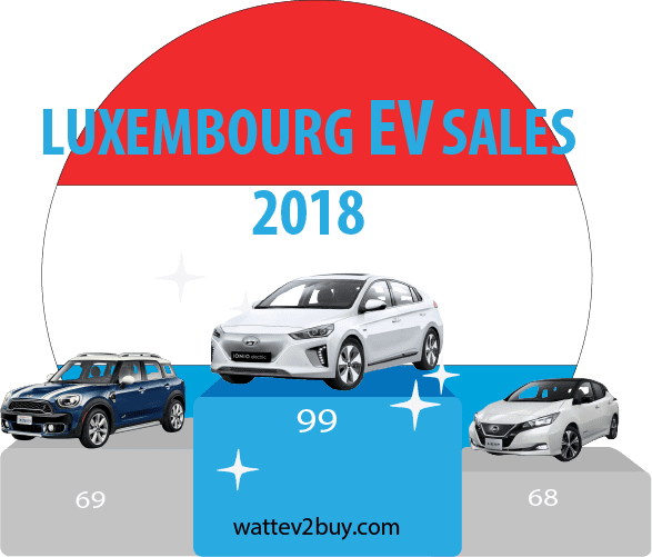 Luxembourg-Ev-sales-december-2018-ytd