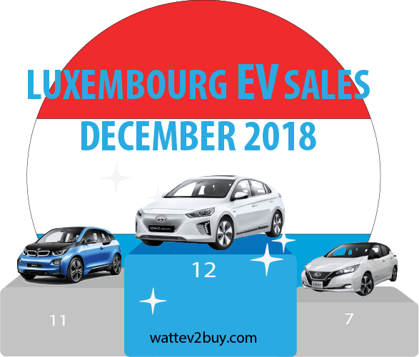 Luxembourg-Ev-sales-december-2018