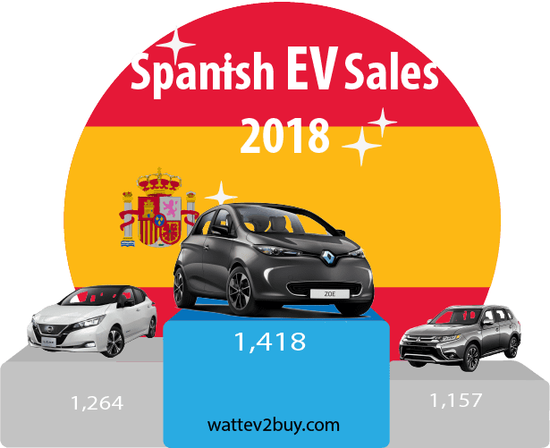Spanish-EV-sales-december-2018-ytd